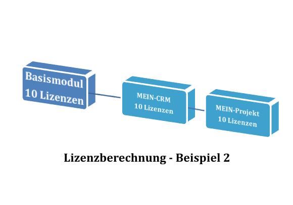 Modulabhaengigkeit_Beispiel2